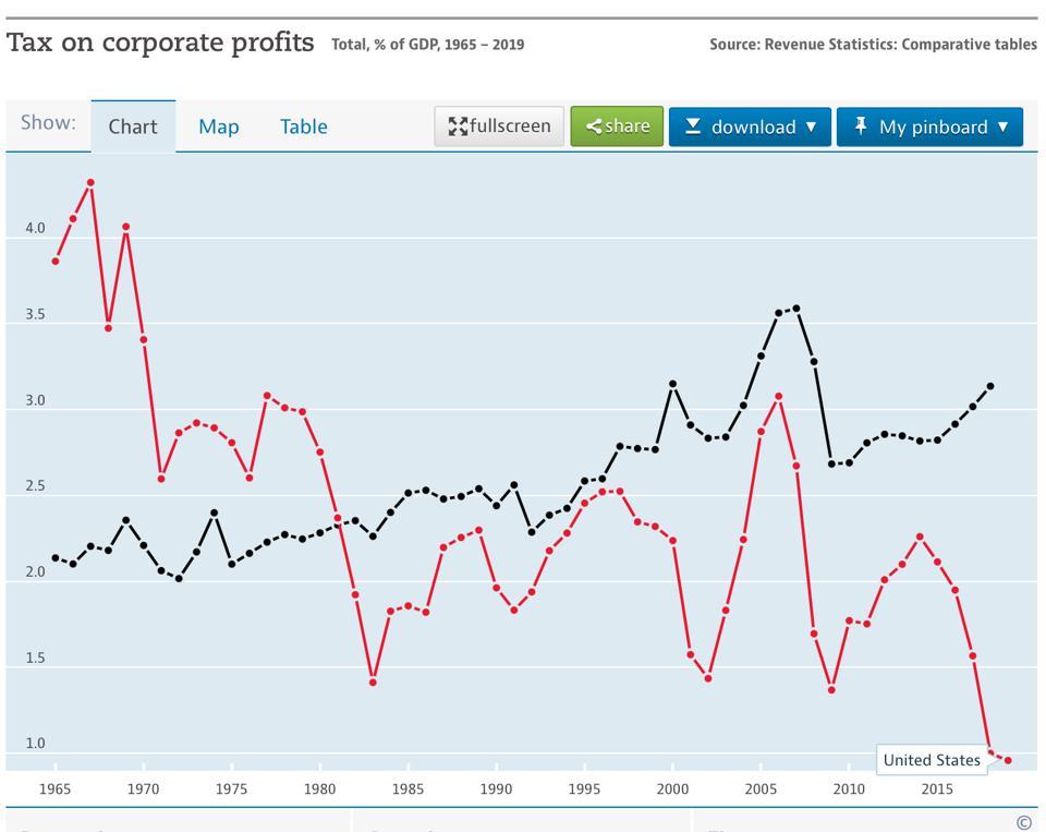 tax revenue chart