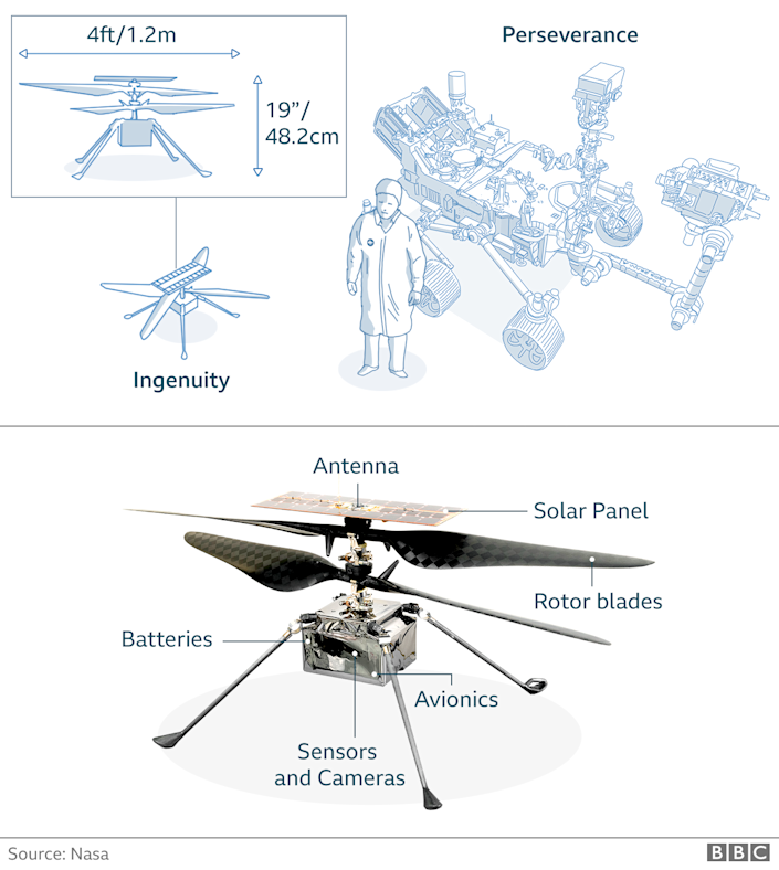 Graphic showing Nasa's Mars helicopter Ingenuity