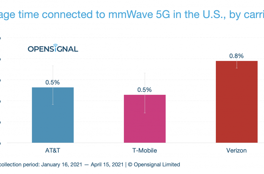 """Verizon """"leads"""" all US carriers in mmWave 5G availability at 0.8%"""