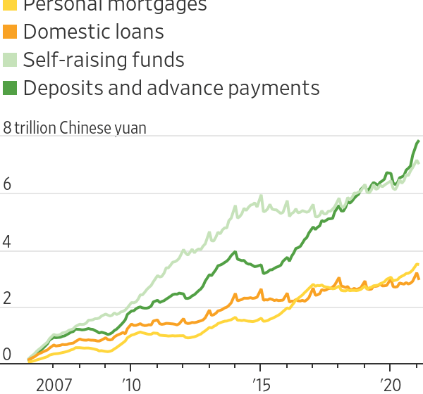 Beijing's Squeeze on Fragile Real-Estate Developers Is Getting Real
