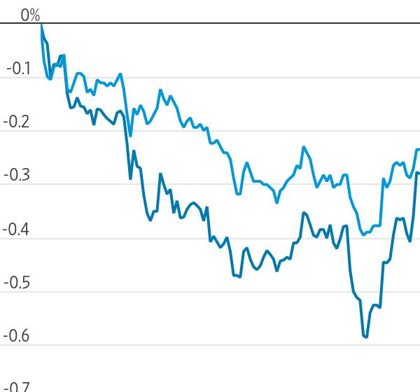 U.S. Stock Futures Tick Lower Ahead of Consumer Data