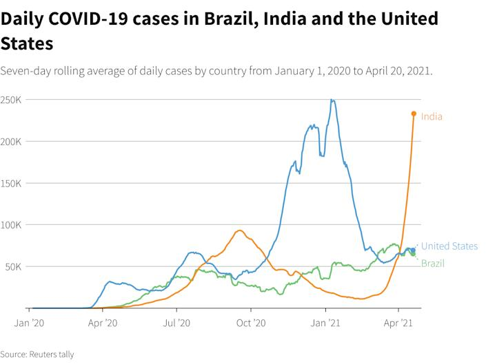 India's COVID tsunami is the worst in the world. Why that should concern Americans.