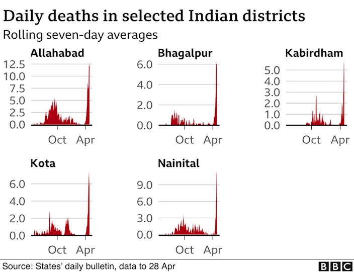 India Covid-19: Deadly second wave spreads from cities to small towns