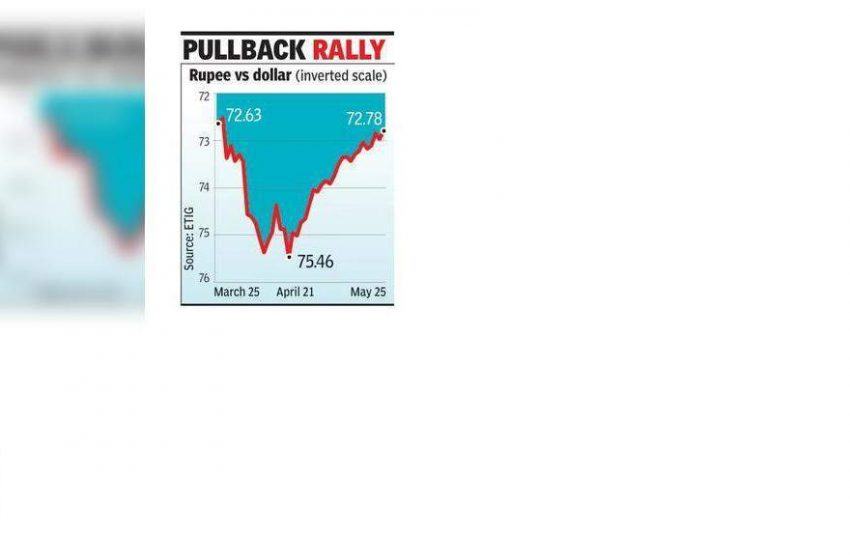Rupee recovers after 2-mth weak spell to 72.8 per dollar