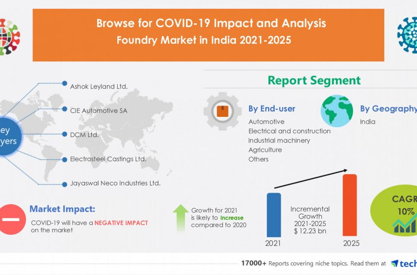 Analyzing COVID-19 Impact on Foundry Market in India|$ 12.23 Bn growth expected between 2021-2025|Technavio