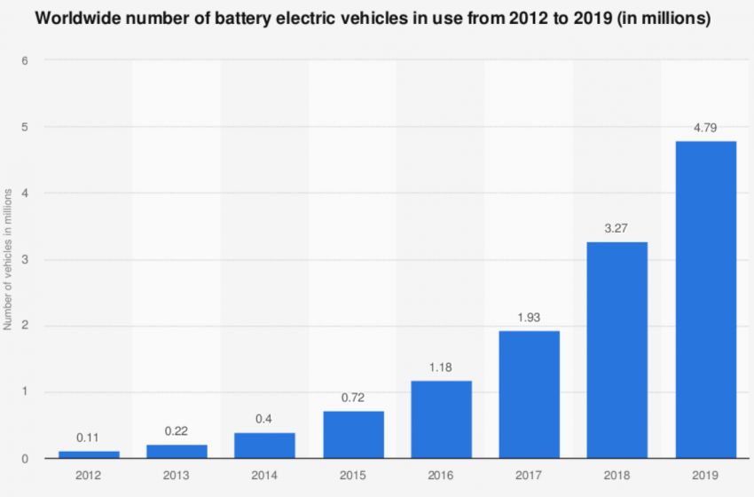 These companies are solving the EV battery recycling problem