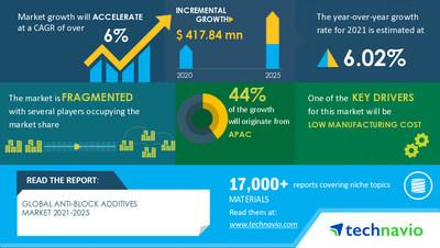 Anti-block Additives Market to grow by USD 417.84 million Key Drivers and Market Forecasts 17000+ Technavio Research Reports