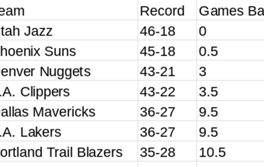 What's At Stake For Lakers, Jazz, Suns, Clippers, Nuggets, Mavs, Blazers In NBA Regular Season's Final Weeks