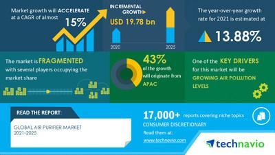 Air Purifier Market 2021-2025   Technavio