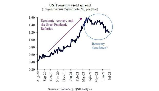 What are bond markets telling us about US economy?
