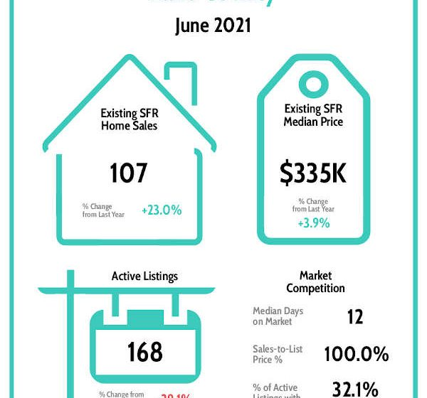 Lake County News,California – Real estate market remains strong for sellers; inventory for buyers still low
