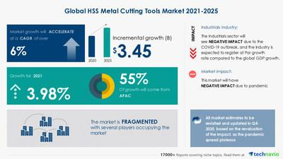 $ 3.45 Bn growth opportunity in Global HSS Metal Cutting Tools Market 2021-2025
