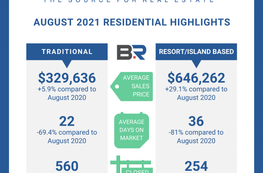 Real estate days on market shrinking in Baldwin County