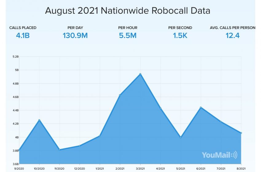 Just Under 4.1 Billion Robocalls in August Mark 4% Monthly Drop, Says YouMail Robocall Index