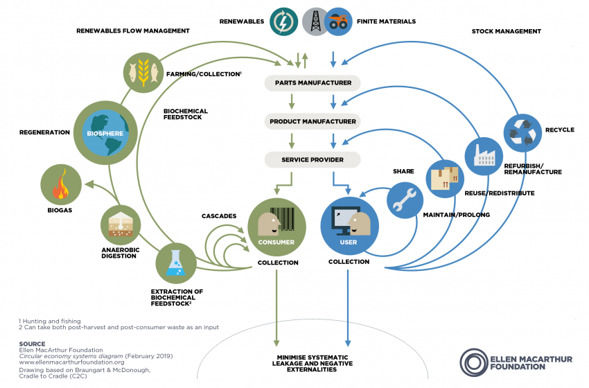 4 industry leaders on what it takes to go circular