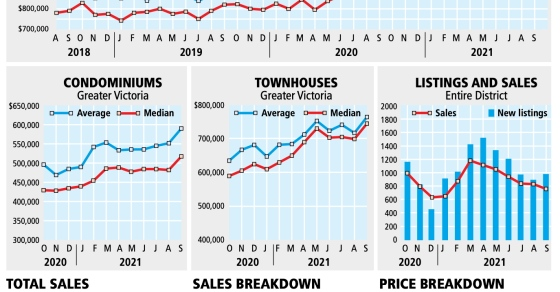 High prices, low inventory plague Island real estate market